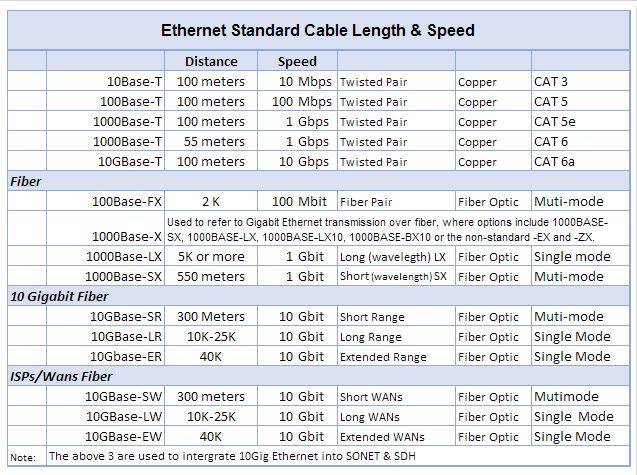 Ethernet Cable Length and Speed